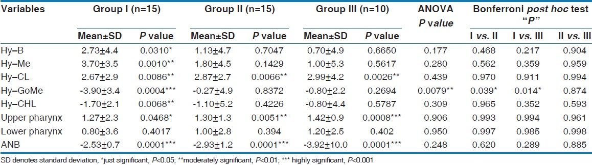 Table 3: Student's <i>t</i>-test for each group, statistical comparisons (ANOVA) of measurements among different groups, and inter-group comparison (Bonferroni <i>post hoc</i> test)