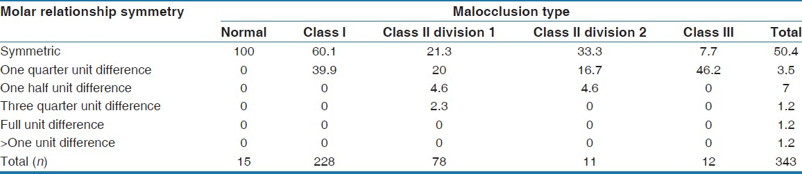 Table 2: Sex distribution of molar relationship (percentages) according to malocclusion type
