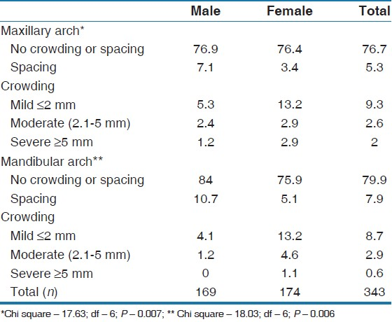 Table 6: Sex distribution (percentages) of maxillary and mandibular arch crowding/spacing