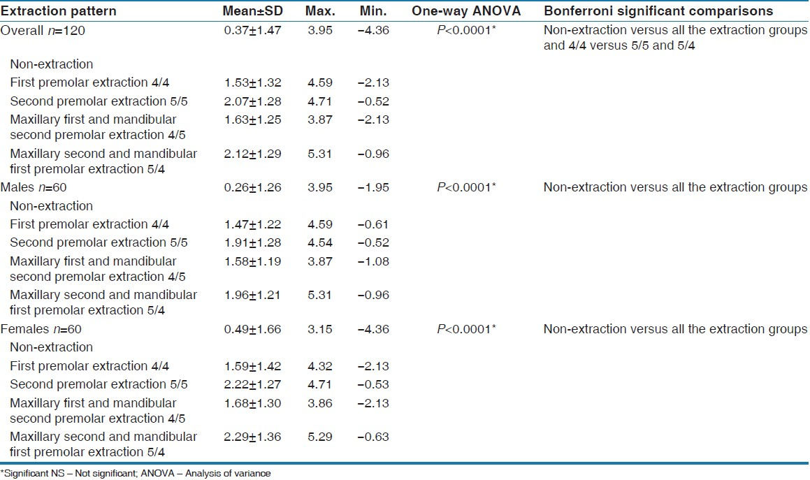 Table 1: One‑way ANOVA of tooth material excess as a result of extraction pattern in males, females and combined sample
