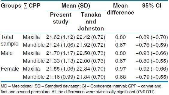 Table 2: The difference between the mean values (mm) of actual sum of the MD widths of the maxillary and mandibular buccal segments obtained from the current study and Tanaka and Johnston equation