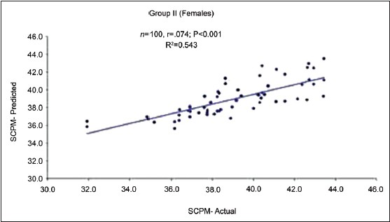 Figure 3: Correlation between actual and predicted size of unerupted canines and premolars in Group II