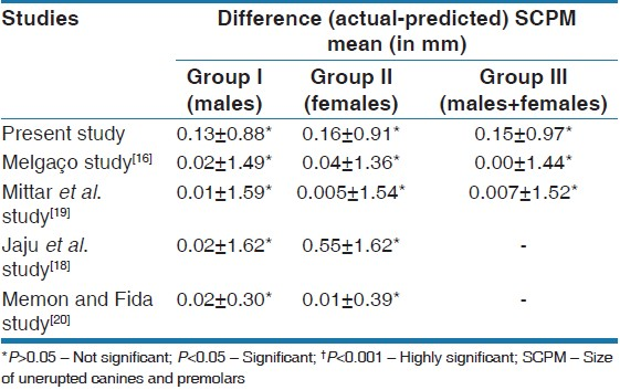 Table 8: Mean difference between actual and predicted SCPM in the present study and the other studies
