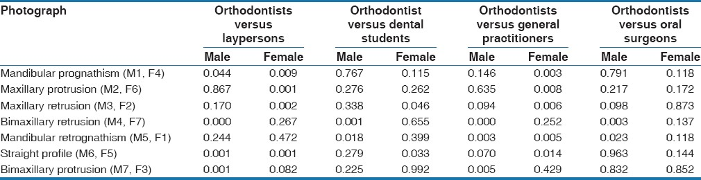 Table 3: Pairwise comparisons between the ratings of orthodontists versus the ratings of all other groups for all profile types (Mann-Whitney U-test)