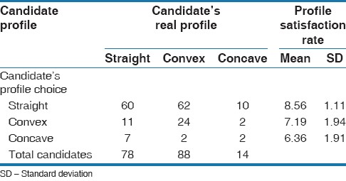 Table 5: Candidate's profile choices versus real profile and satisfaction