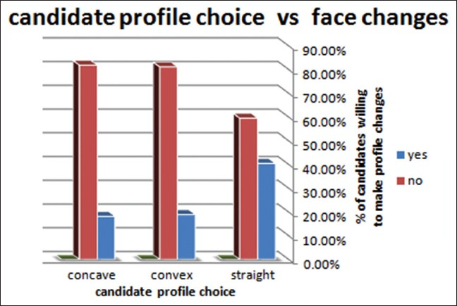 Figure 4: Profile type versus facial changes willingness
