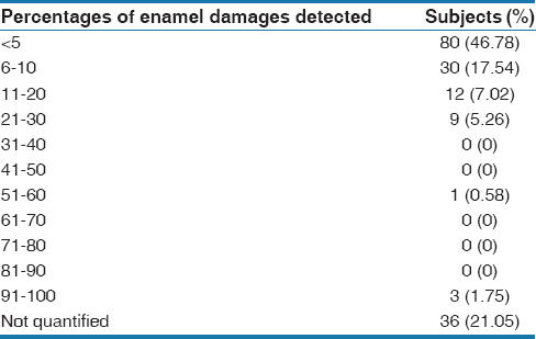 Table  1: Question 1 - Percentage of enamel damages observed