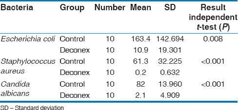 Table 3: The comparison of bacteria between Deconex and control group