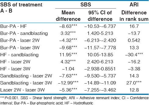 Table 2: The results of Tukey <i>post hoc</i> test comparing shear bond strength values as well as Dunn <i>post hoc</i> test comparing the adhesive remnant index scores