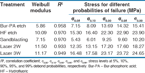 Table 3: The Weibull analysis of the treatments