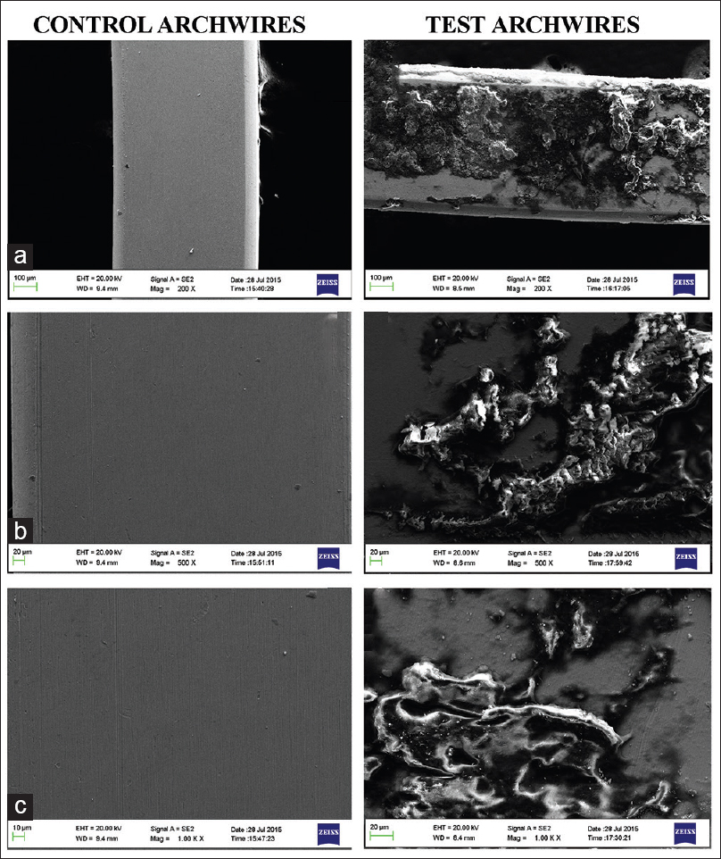 Figure 3: Comparison of scanning electron micrographs of control and test archwires at (a) ×200, (b) ×500 and (c) ×1000