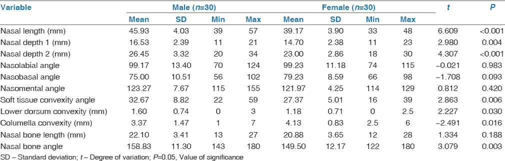 Table 2: Descriptive statistics of males and females and comparison of sex differences in malocclusion group (Class II)