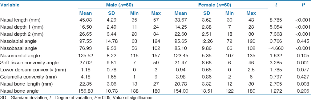 Table 3: Descriptive statistics of males and females and comparison of sex differences (Class I + Class II)