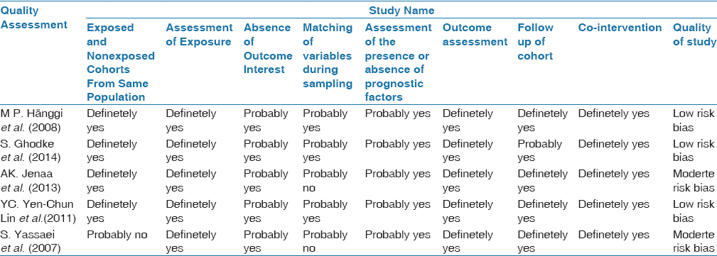 Table 5: Summary of the quality assessment of prospective case control studies