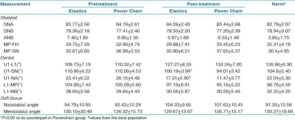 Table 1: Pretreatment and Posttreatment Cephalometric Characteristics of Individuals With Bimaxillary Protrusion in Elastics Group and Power Chain Group.