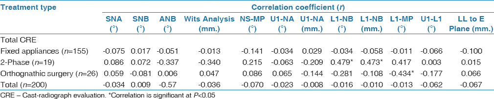 Table 6: Results of Spearman's rank-order correlation tests between total cast-radiograph evaluation score with cephalometric changes according to treatment type