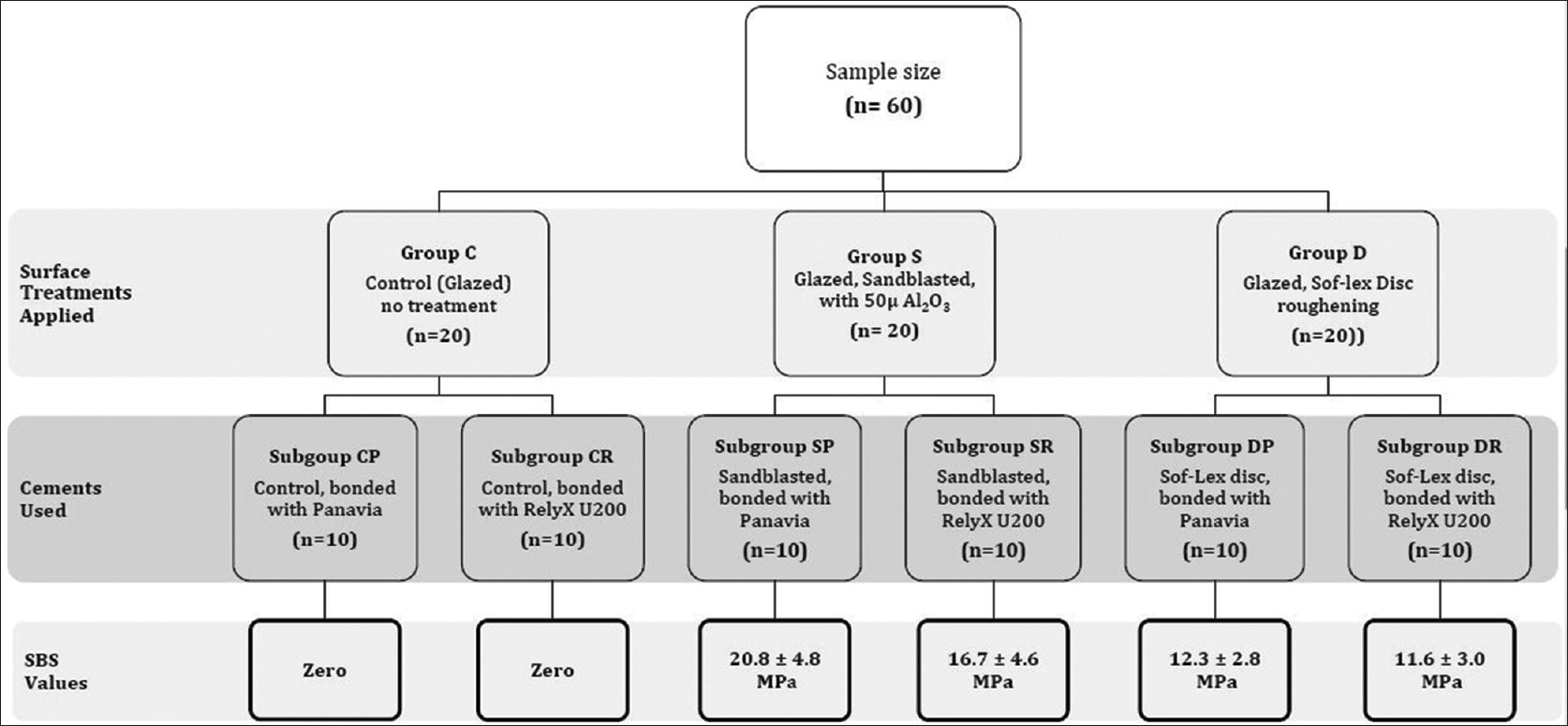 Figure 1: Summary of groups, subgroups, variables and outcomes