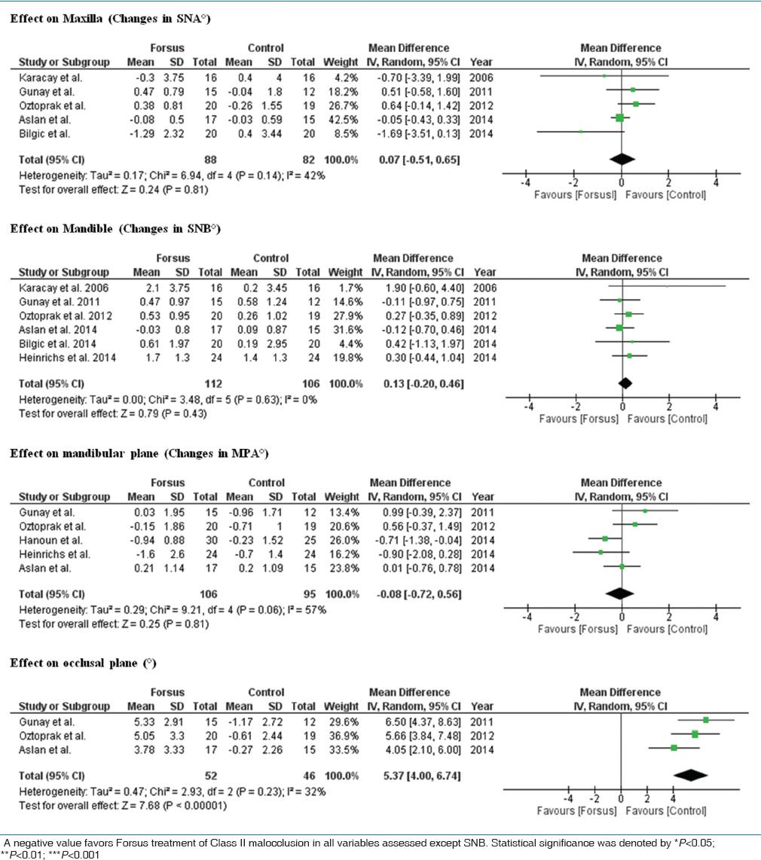 Dentoskeletal effects of the forsusTM fatigue resistance