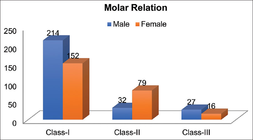 Figure 2: Association between Molar relation & Gender