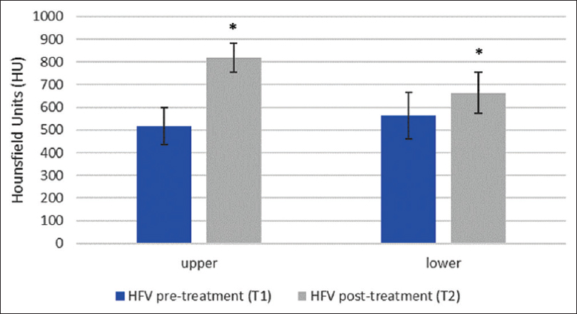 Figure 8: Graph showing the average pre-and post-treatment bone density changes in HU value in the HFV group. (*= statistically significant <i>P</i> < 0.05)