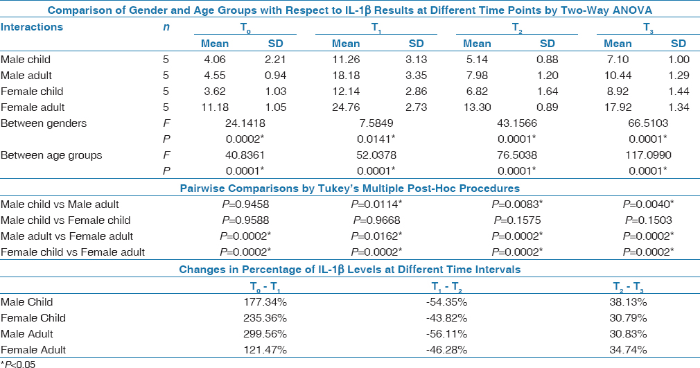Table 2: Comparison of gender and age groups with respect to IL-1β results at different time points by two-way ANOVA, pairwise comparisons by Tukey's multiple post-hoc procedures and changes in percentage of IL-1β levels at different time intervals
