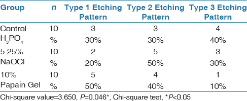 Table 1: Percentage distribution of etching patterns observed in control and experimental groups using Chi-square test