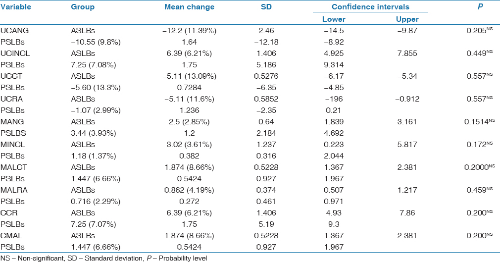 Table 1: Comparison of treatment change results between both groups