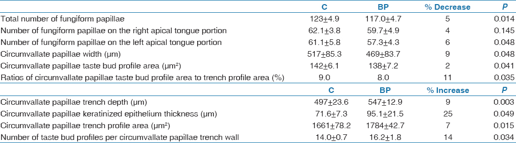 Table 1: Summary of fungiform papillae numbers and circumvallate papillae measurements in ABP and control group