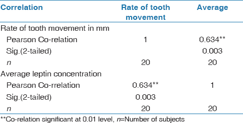 Table 5: Correlation of GCF leptin concentration to rate of tooth movement