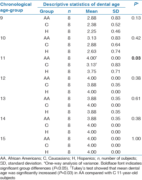 Table 3: Comparison of dental age among AA, C and H chronological age-groups