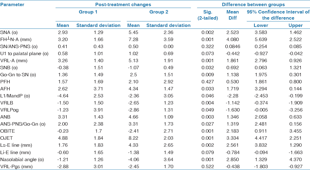 Table 5: Statistical Analyses of the difference in mean treatment changes between groups