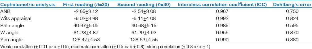 Table 2: Interclass correlation coefficient between the two sets of readings in Saudi population