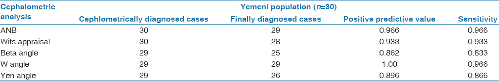 Table 7: Assessment of cephalometrically diagnosed cases and finally diagnosed cases in Yemeni population
