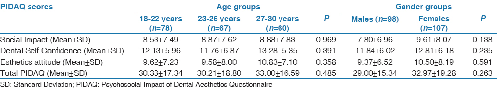 Table 6: Differences in total PIDAQ and subscales scores between age groups using Kruskal-Wallis tests, and between gender groups using Mann-Whitney test