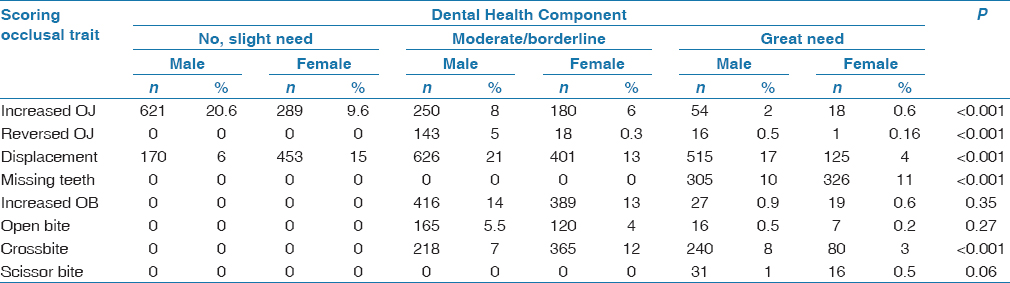 Table 5: Occlusal trait distribution according to gender using the IOTN (DHC) (<i>n</i>=3016)
