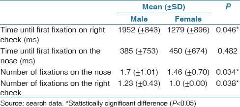 Table 2: Comparison between male and female using ANOVA