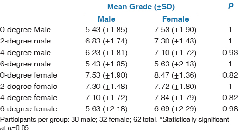 Table 3: Mean of VAS scale by class of observer