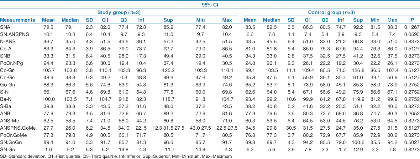 Table 3: Comparison of cephalometric measurements of the study and control groups in the 10-12 years age groups